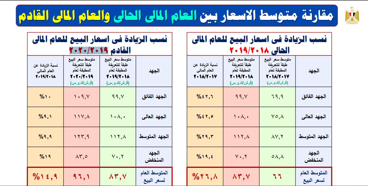 عرجاء مبهرج انا فخور سعر الكهرباء الجديد في مصر Dsvdedommel Com